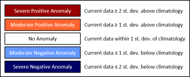 Summary Table Guide
